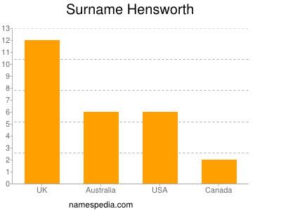 Surname Hensworth