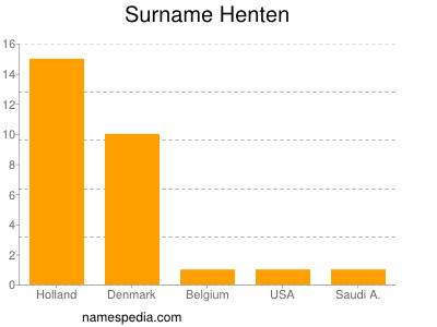 Surname Henten