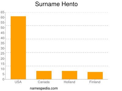 Surname Hento