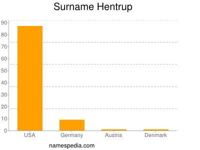 Surname Hentrup