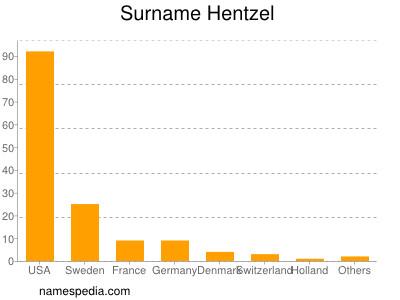 Surname Hentzel