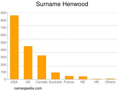 Surname Henwood