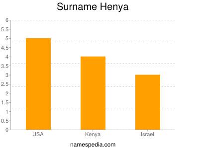 Surname Henya