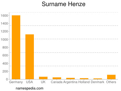 Surname Henze