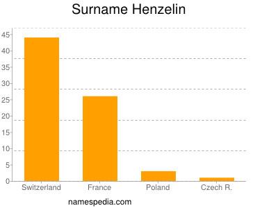 Surname Henzelin
