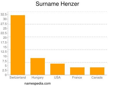 Surname Henzer