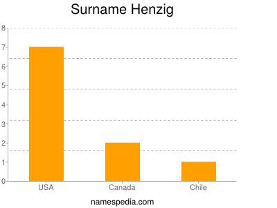 Surname Henzig