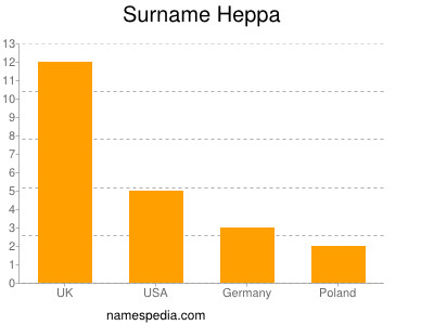 Surname Heppa
