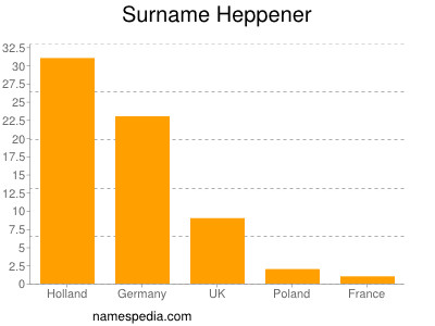 Surname Heppener