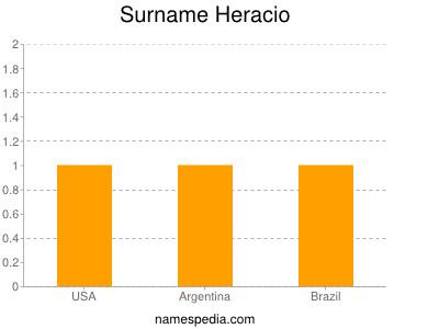 Surname Heracio