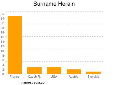 Surname Herain