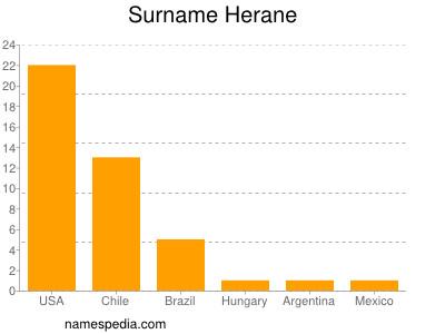 Surname Herane