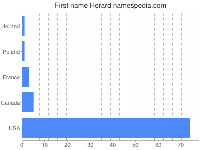 Given name Herard