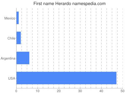 Given name Herardo