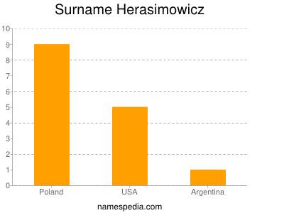 Surname Herasimowicz