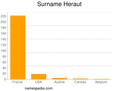 Surname Heraut