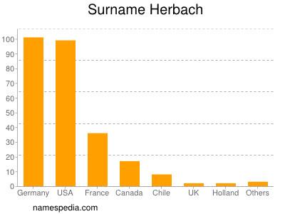 Surname Herbach