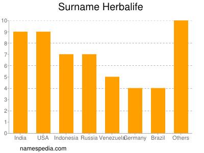 Surname Herbalife