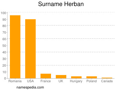 Surname Herban