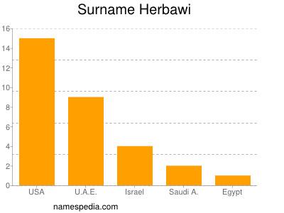 Surname Herbawi