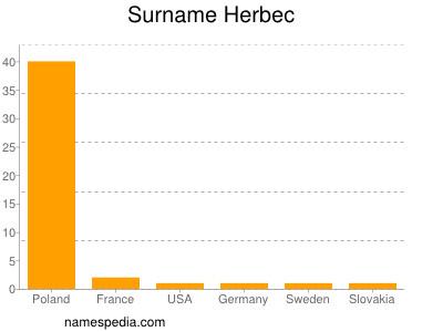 Surname Herbec
