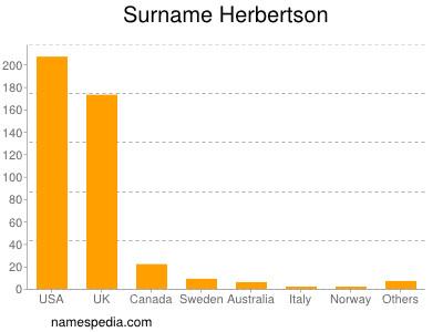 Surname Herbertson