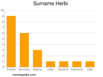 Surname Herbi