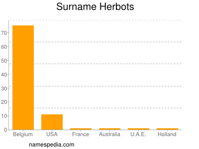 Surname Herbots