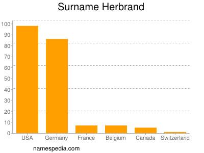 Surname Herbrand