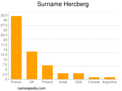 Surname Hercberg