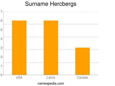 Surname Hercbergs