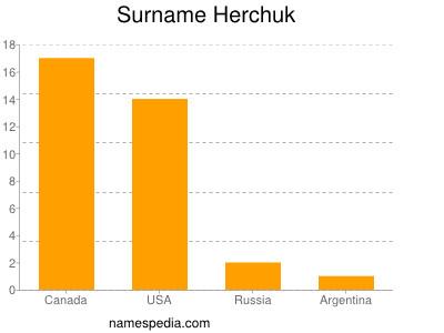 Surname Herchuk