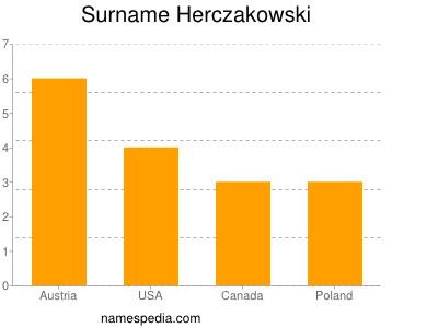 Surname Herczakowski