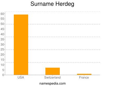 Surname Herdeg