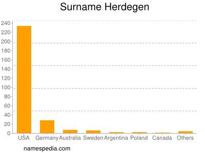 Surname Herdegen