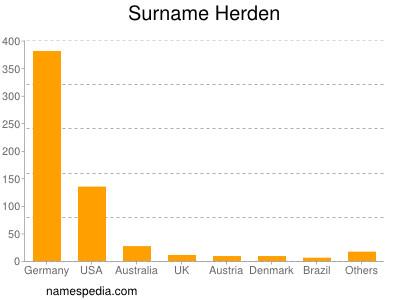 Surname Herden