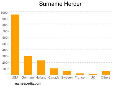 Surname Herder