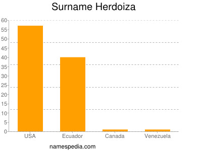 Surname Herdoiza