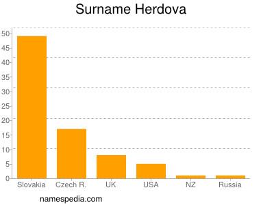 Surname Herdova