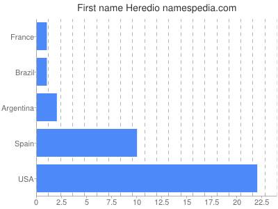 Given name Heredio