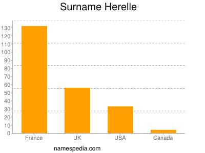 Surname Herelle