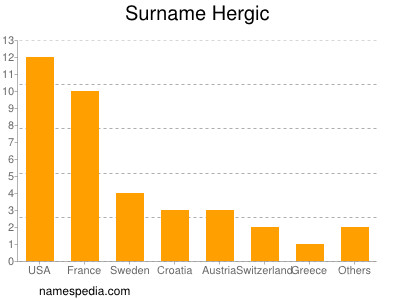 Surname Hergic