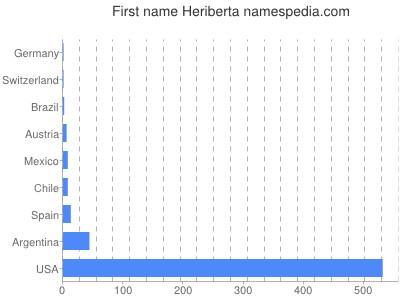 Given name Heriberta