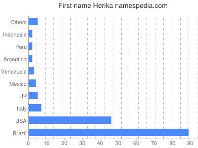 Given name Herika
