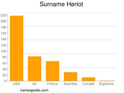 Surname Heriot