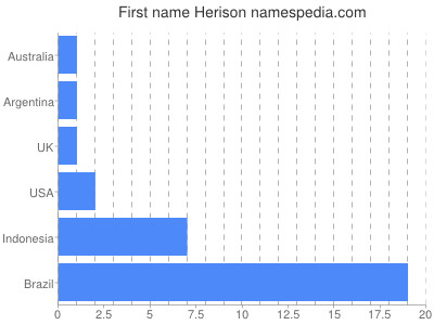 Given name Herison