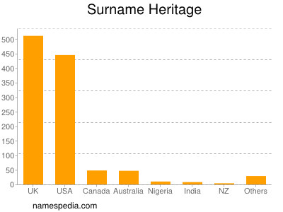 Surname Heritage