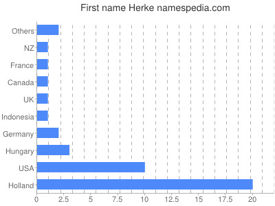 Given name Herke