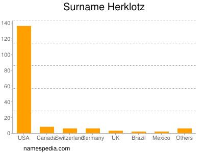 Surname Herklotz