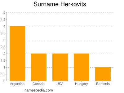 Surname Herkovits